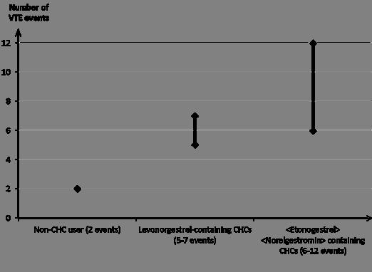 Résumé des caractéristiques du produit - NUVARING 15